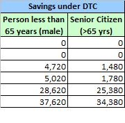 Savings under DTC