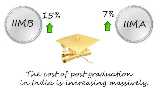 Cost of IIM MBAs India