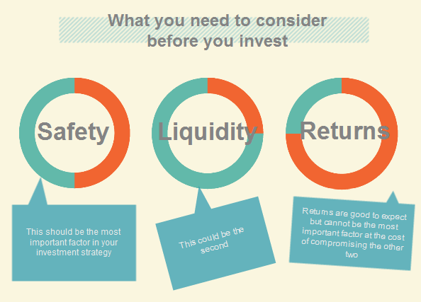 What to consider before you invest